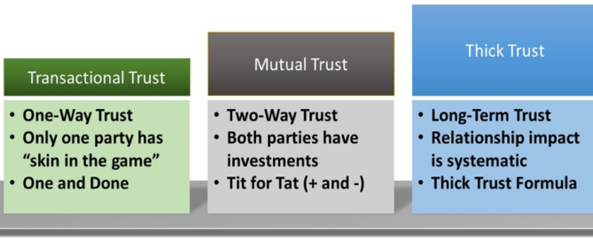 boundaries in family business, levels of trust, david bork, 4 pillars